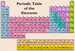 choosing an element choose an element to research from the list below - Periodic Table Of Elements Projec